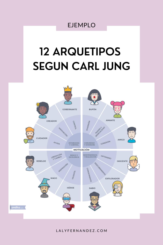 Ejemplo de los 12 arquetipos segun Carl Jung