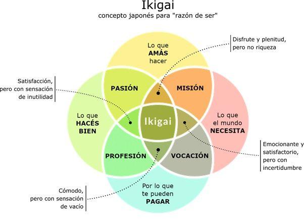 Diagrama Ikigai: Una razón para Ser